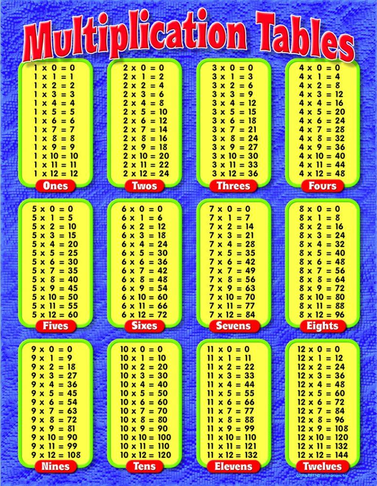 im u00e1genes de tablas de multiplicar para descargar  imprimir